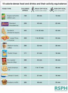 calories versus activities